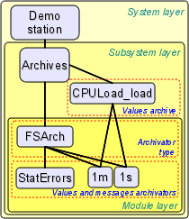 The hierarchical structure of subsystem \'Archives\'.\n (24 Кб)