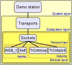 The layered structure of the transports subsystem. (20 Кб)