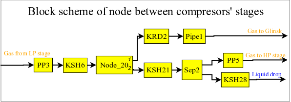 The general connection between the blocks of block scheme\n (19Кб)