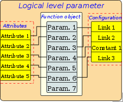 Structure of the parameters, with a template in its basis. (14 Кб)