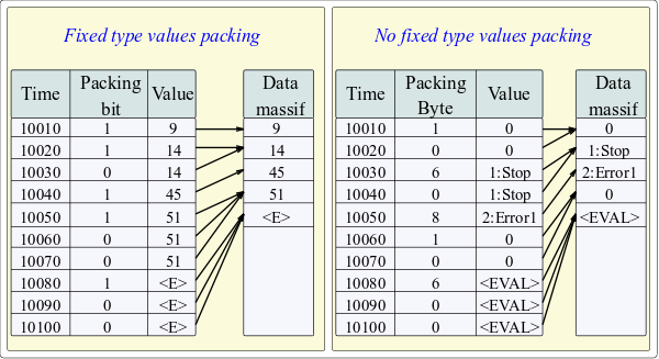 The mechanism of follow packaging of values. (38Кб)