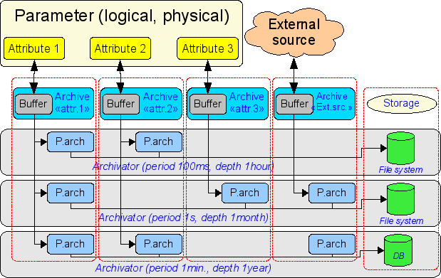 The overall scheme of process of archival values of module FSArch. (35Кб)