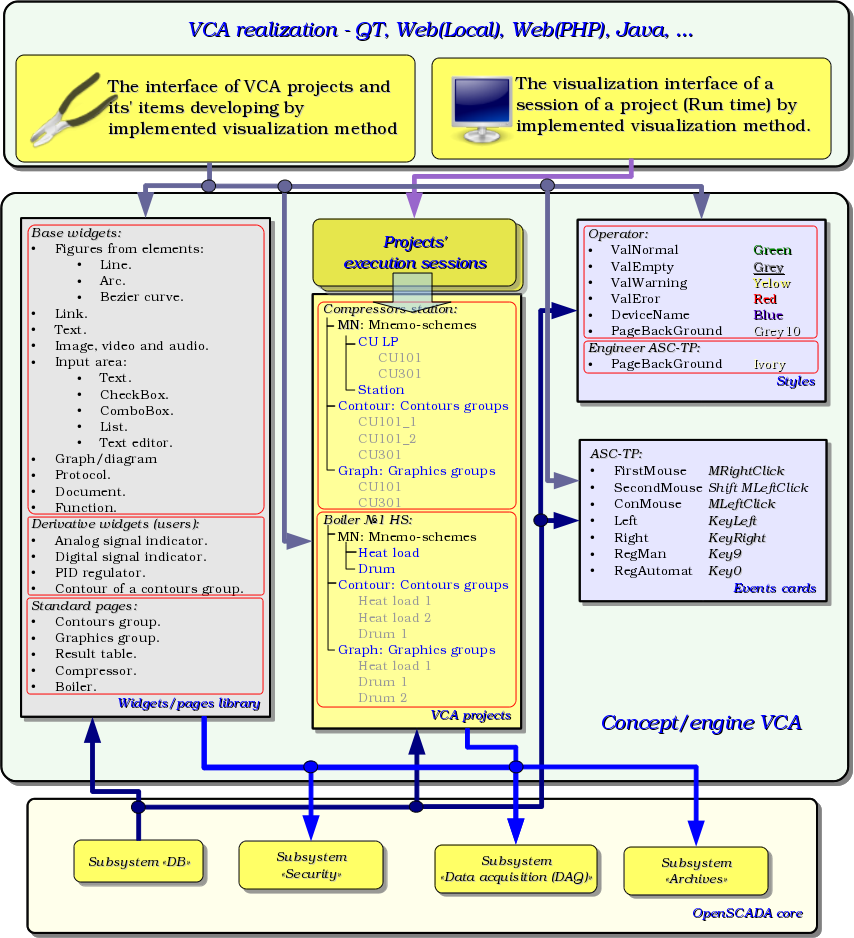 Generalized structure of the VCA. (214 Кб)