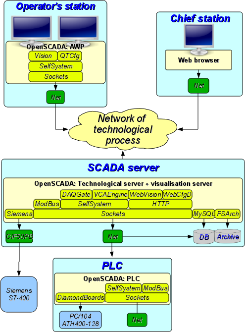 OpenSCADA system's roles (96Кб)
