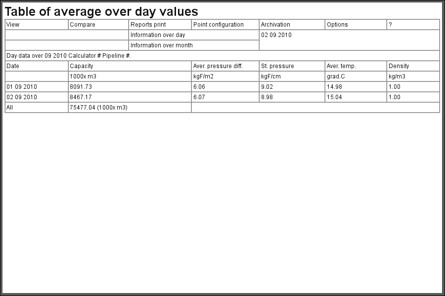 "The document ""Table of average over day values"".\n (25 Кб)"