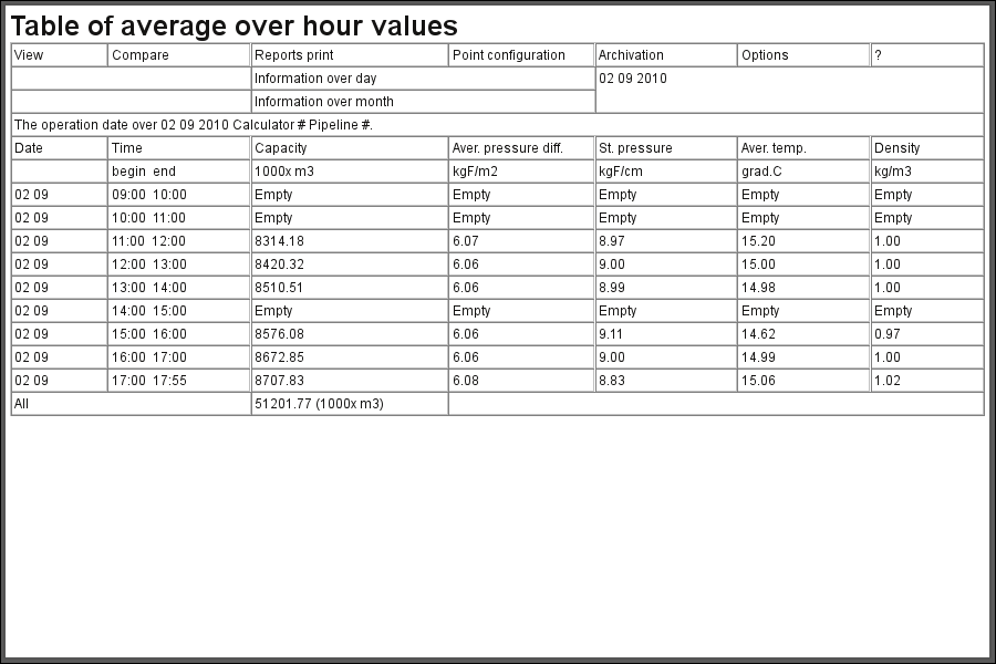 "The document ""Table of average over hour values"". (37 Кб)"