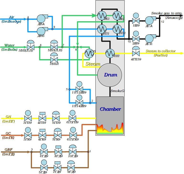 OpenSCADA: Dynamic model of steam boiler #9 DMK