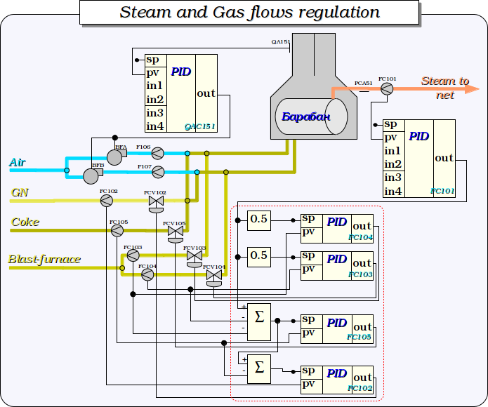 Steam and Gas flows regulation. (86 Кб)