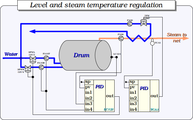 Level and steam temperature regulation. (46 Кб)