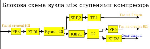 Общие связи между блоками блочной схемы (21Кб)