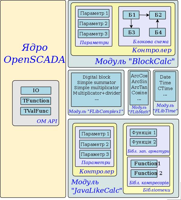 Загальна структура компонентів середовища програмування. (82Кб)