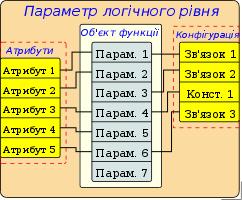 Структура параметрів, з шаблоном в основі. (15Кб)