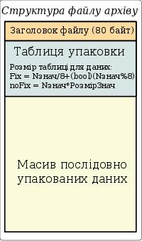 Загальна структура файлу архіву значень. (13Кб)