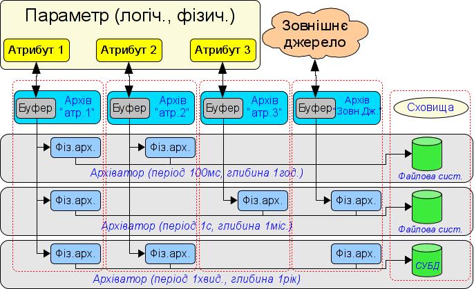 Загальна схема процесу архівування значень. (71Кб)