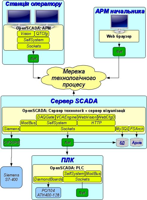 Ролі системи OpenSCADA (96Кб)