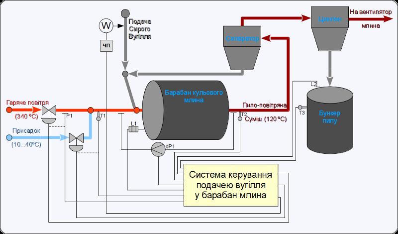Функціональна схема шарового млина. (84Кб)