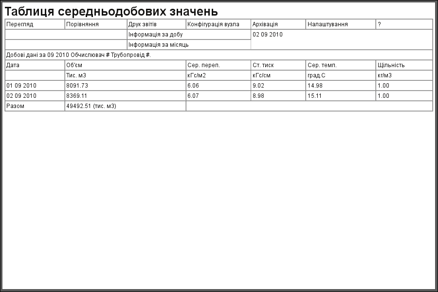 """Документ """"Середньодобові значення витрато-вимірювального вузла"""". (25Кб)"""