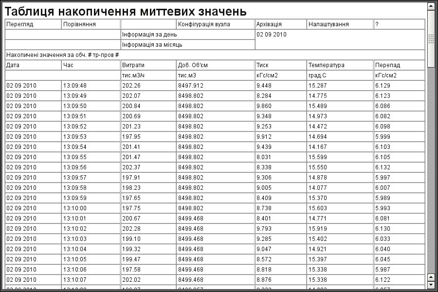 "Документ ""Таблиця накопичених миттєвих значень"". (60Кб)"