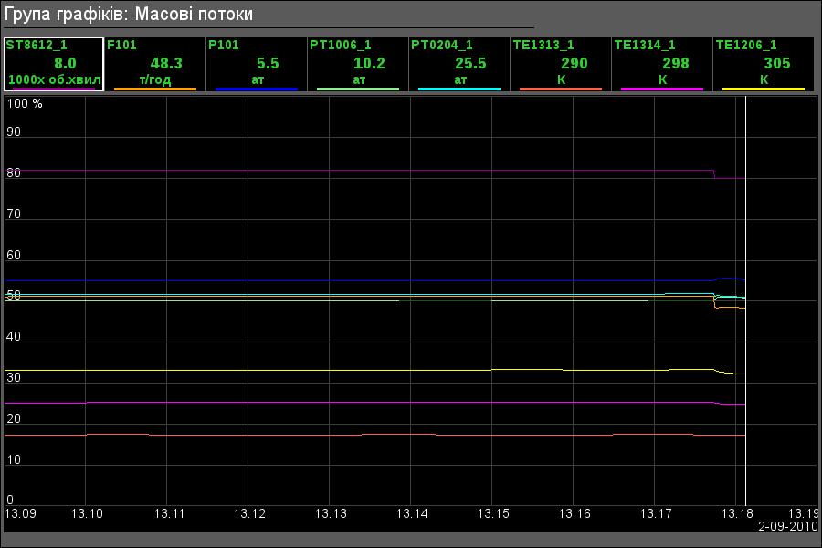 Група графіків компресору низького тиску. (21Кб)