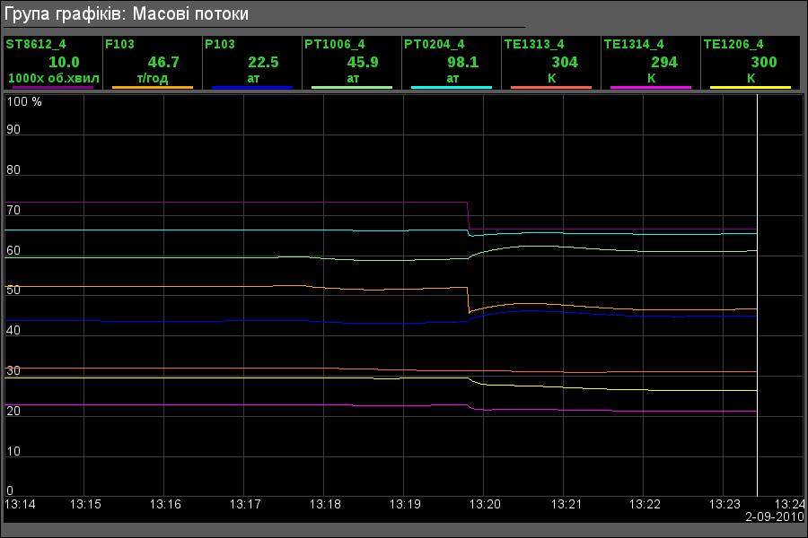 Група графіків компресору високого тиску. (23Кб)