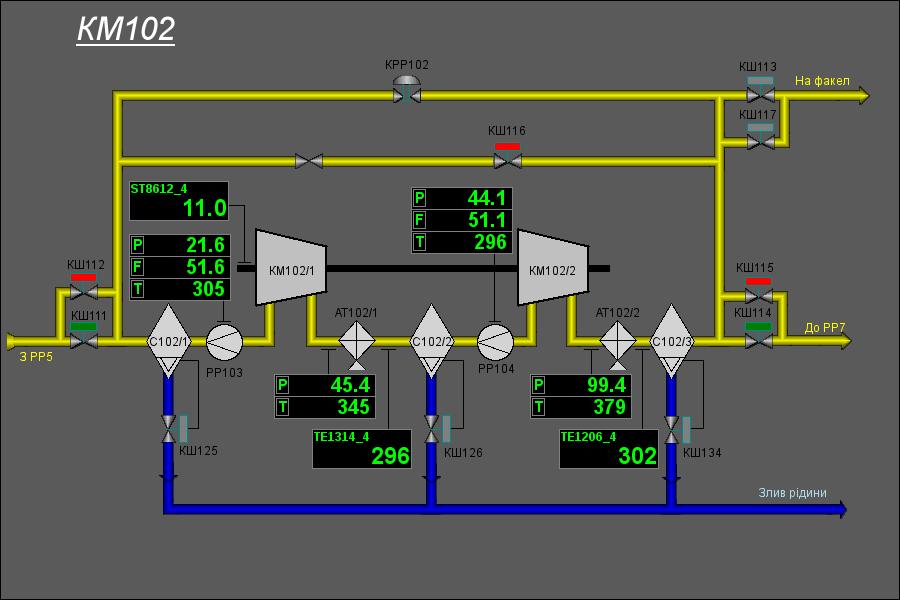 Мнемосхема компресору високого тиску. (36Кб)