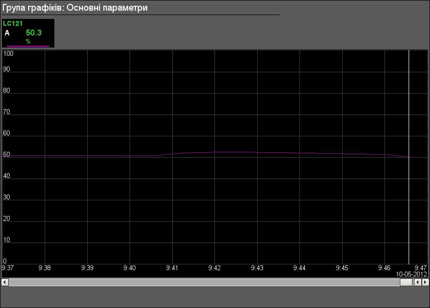 """Група графіків об'єкта сигналізації """"Дренажі"""". (18Кб)"""