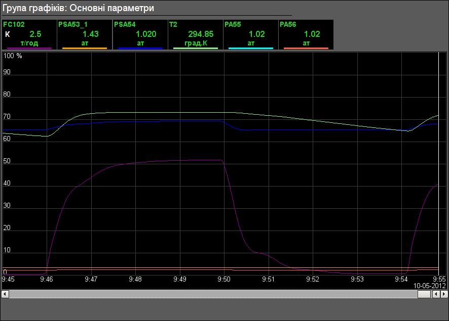 """Група графіків об'єкта сигналізації """"ГП"""". (25Кб)"""
