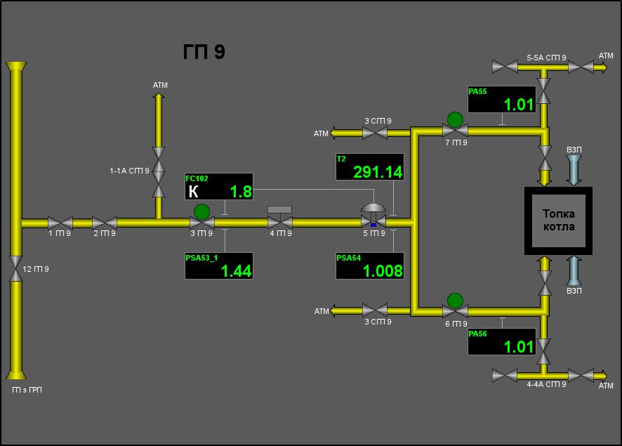 """Мнемосхема об'єкта сигналізації """"ГП"""". (44Кб)"""