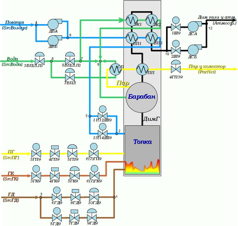 Схема технологічного процесу котла #9 ДМК. (140Кб)