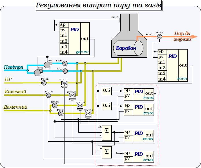 Регулювання витрат пару та газів. (88Кб)