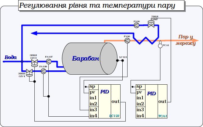 Регулювання рівня у барабані та температури пару. (48Кб)