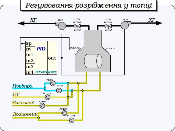 Регулювання розрідження у топці. (51Кб)