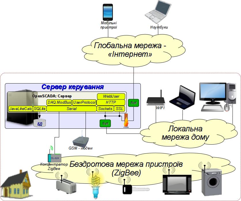 Структурна схема системи домової автоматики. (201Кб)