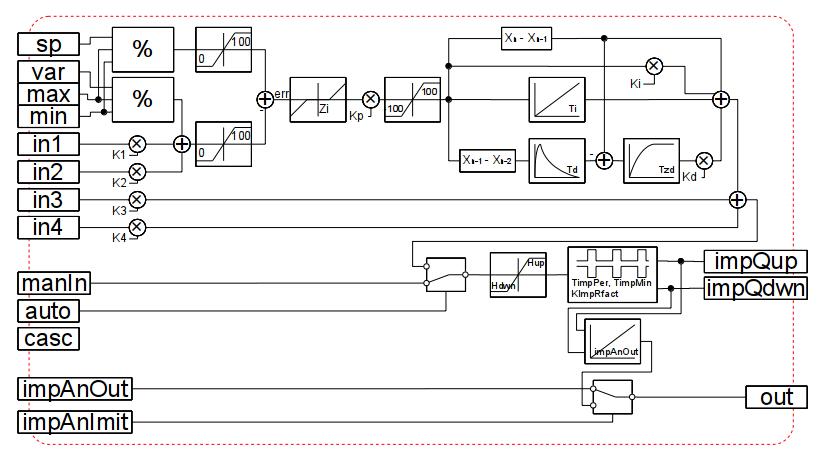 Структура специализированного импульсного ПИД-регулятора (52Kb)