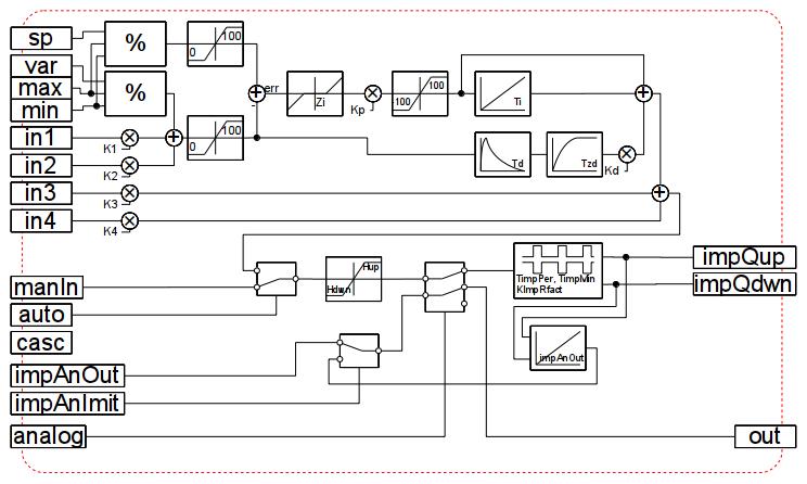 Структура унифицированного PID-регулятора. (48Kb)