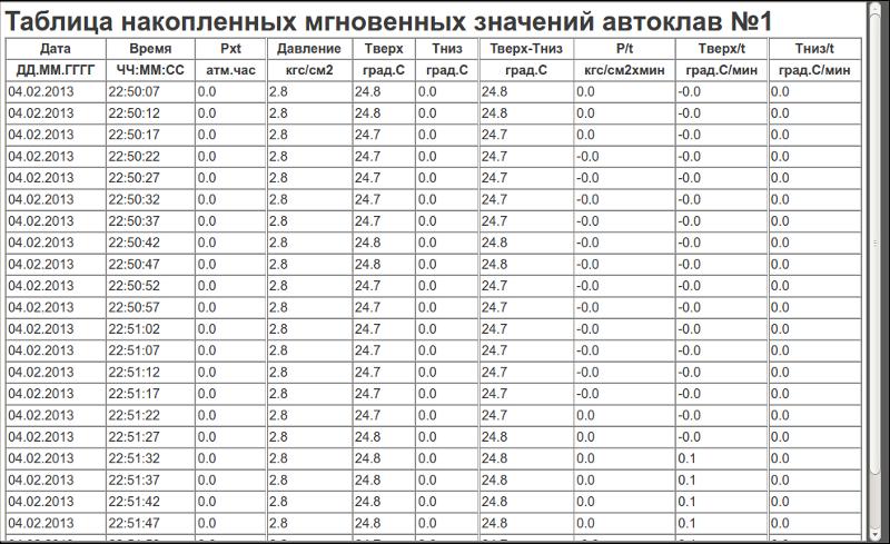 Документ «Таблица накопленных мгновенных значений». (195Кб)