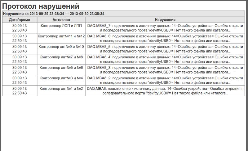 Кадр с документом «Протокол нарушений» (195Кб)
