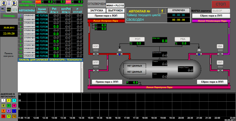 Мнемосхема контроля и управления автоклавом. (122Кб)