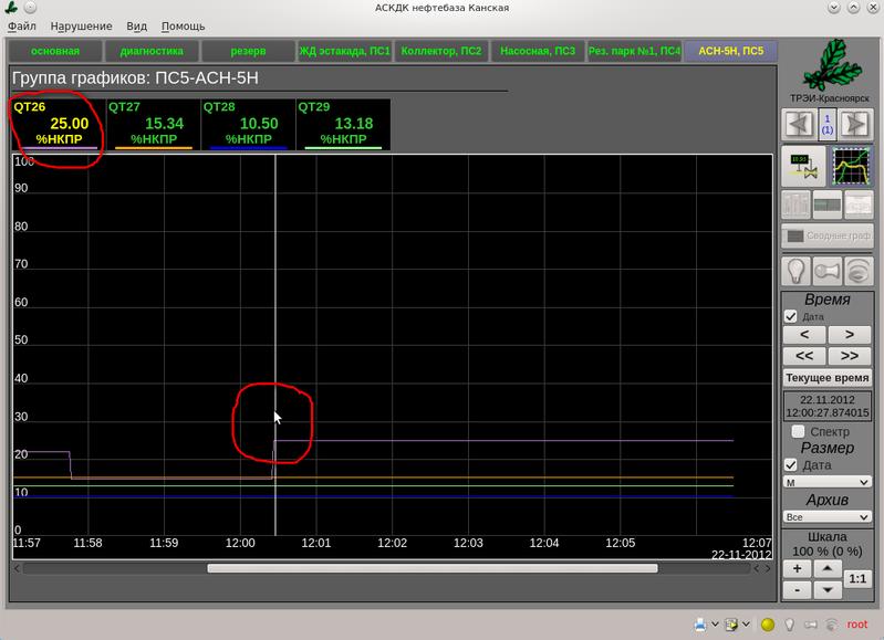 Группа графиков «АСН-5Н, ПС5», Сигнал датчика QT26=25.00[%НКПР], что превышает предупредительную уставку (20 [%НКПР]). Этап испытаний. (137Кб)