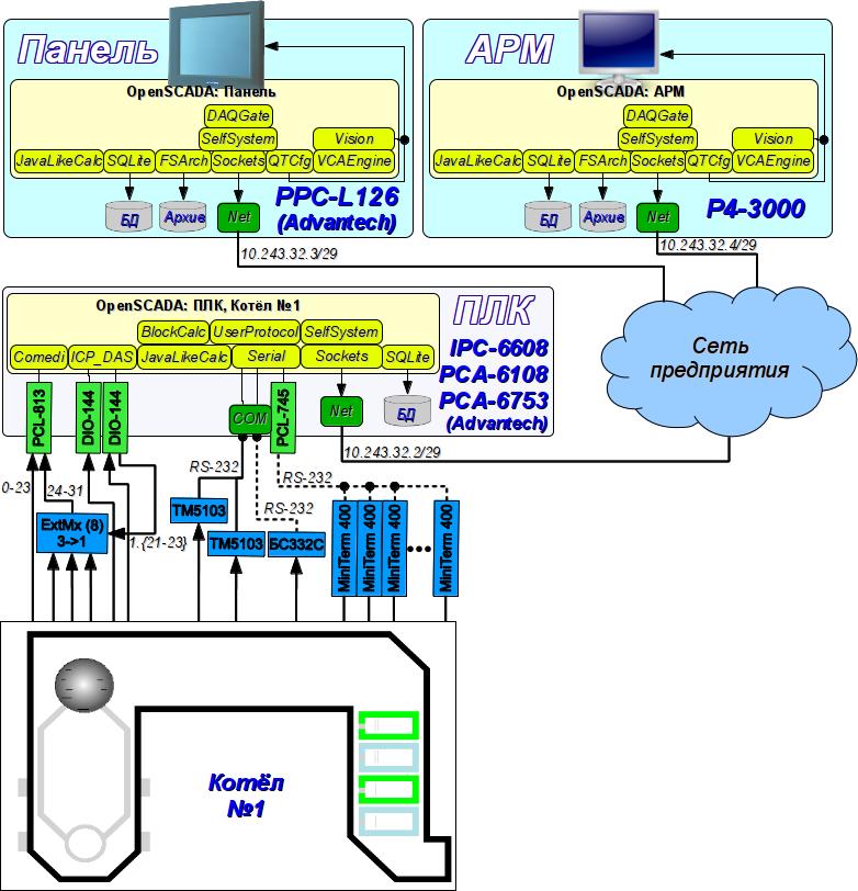 Структурная схема системы диспетчеризации. (170Кб)