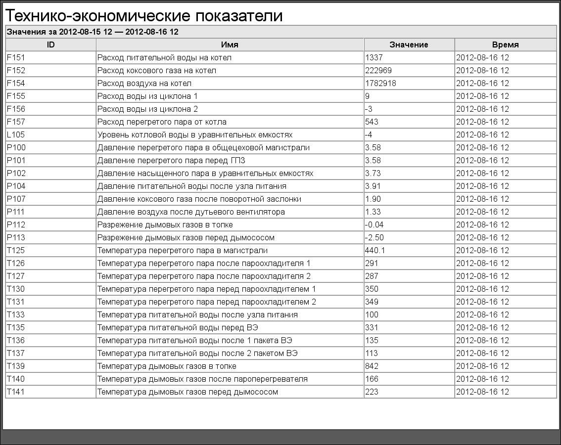 Протокол технико-экономических показателей. (116Кб)