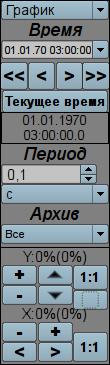 """Виджет """"Панель группы графиков"""" в режиме разработки (17Кб)"""