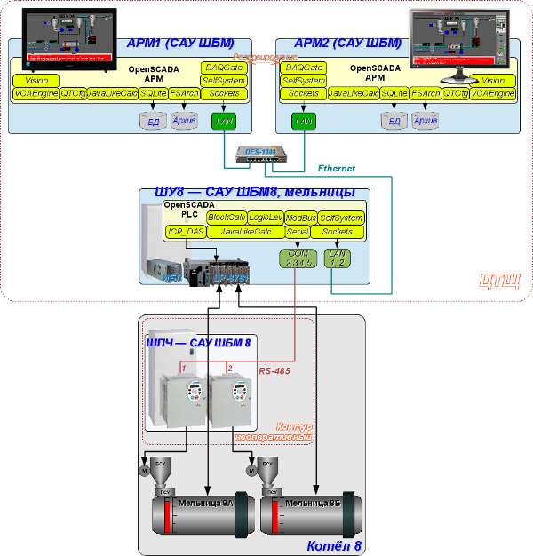 Структурная схема САУ. (182Кб)
