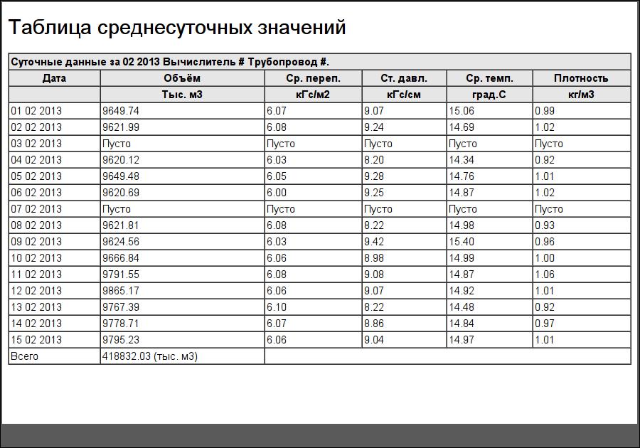 """Документ """"Таблица среднесуточных значений"""". (55Кб)"""