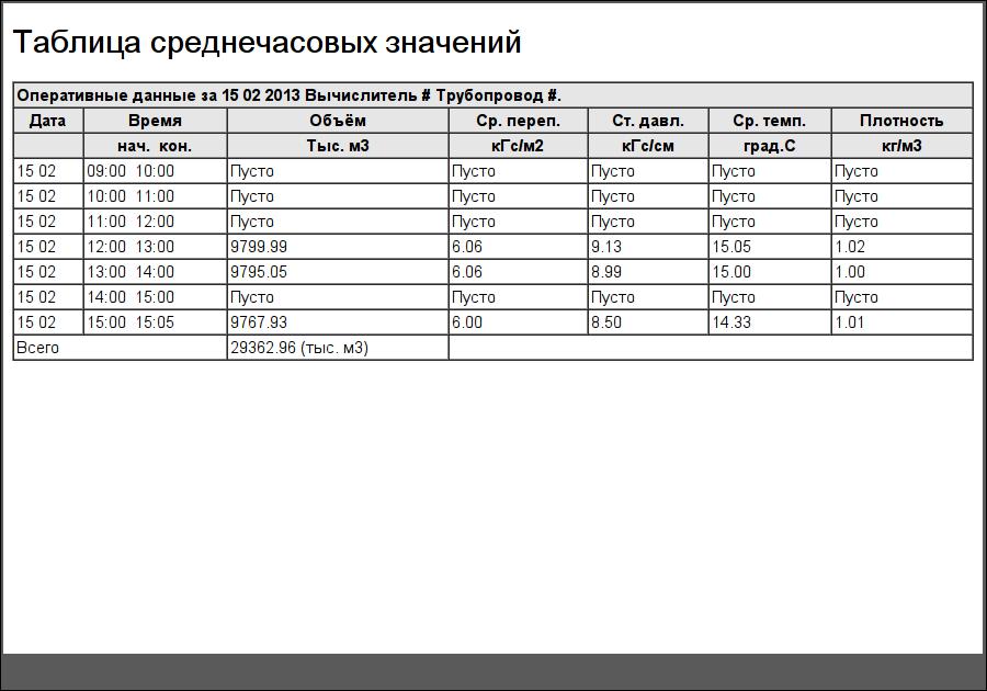 """Документ """"Таблица среднечасовых значений"""". (37Кб)"""