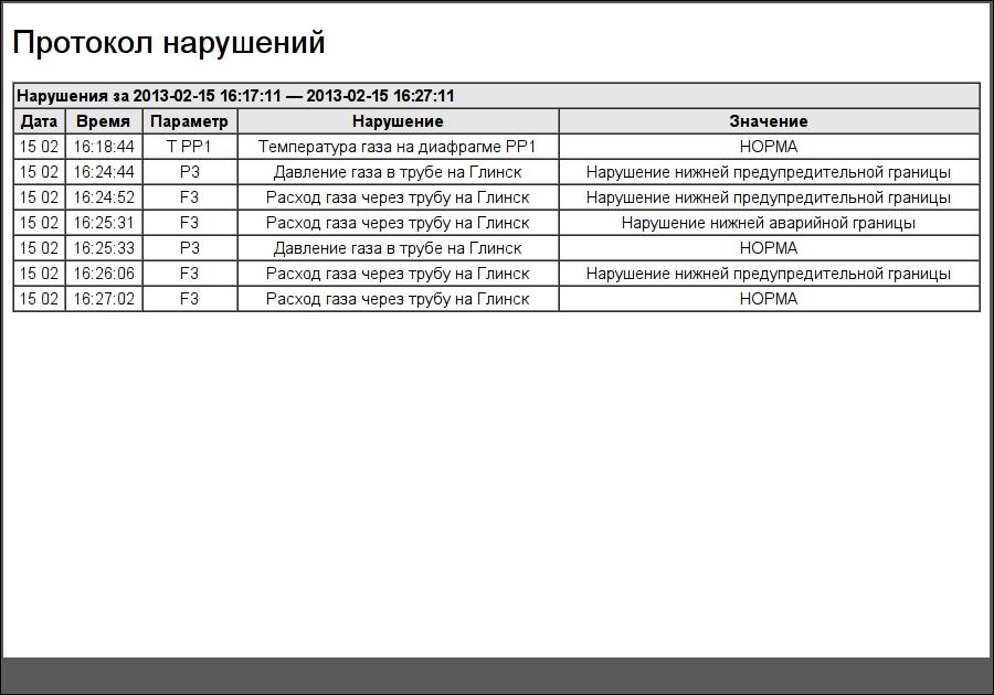 "Документ ""Протокол нарушений"". (44Кб)"