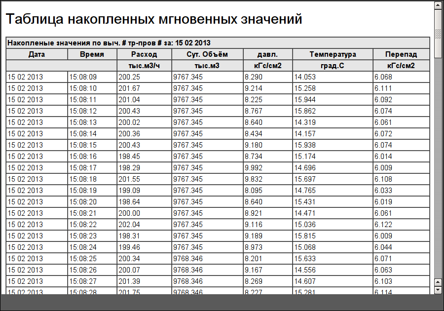 "Документ ""Таблица накопленных мгновенных значений"". (74Кб)"