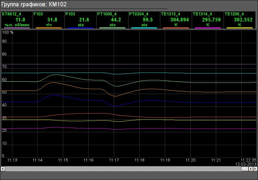 Группа графиков компрессора высокого давления. (27Кб)