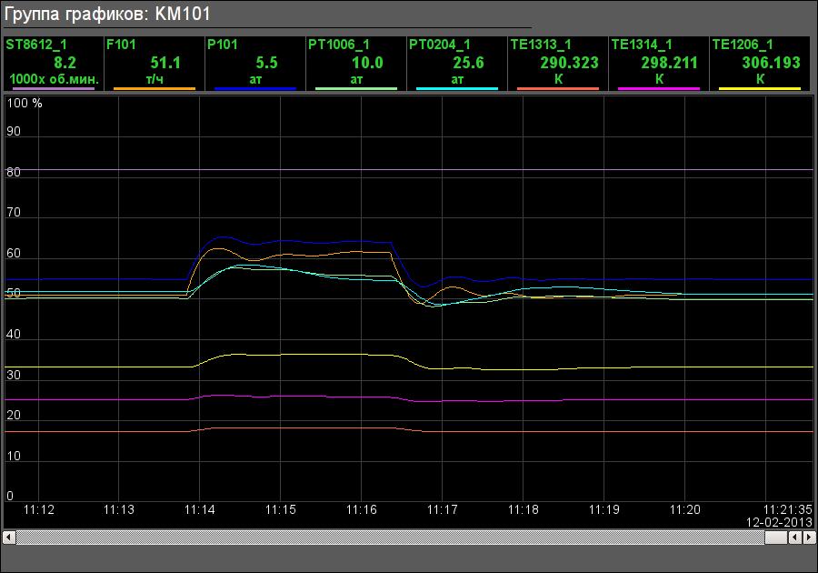 Группа графиков компрессора низкого давления. (27Кб)