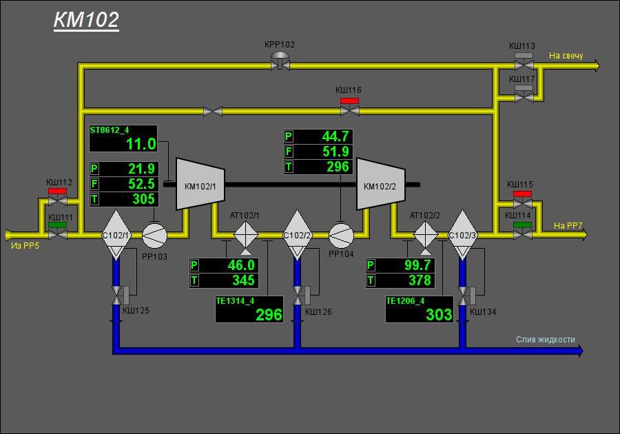 Мнемосхема компрессора высокого давления. (39Кб)